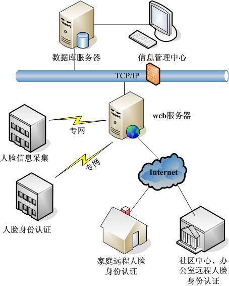 2, 系统拓扑结构图
